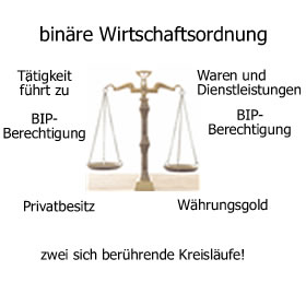 binäre Wirtschaftsordnung
